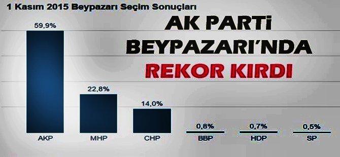 Ak Parti Beypazarı'nda Tüm Seçimlerin Rekorunu  Kırdı ...!